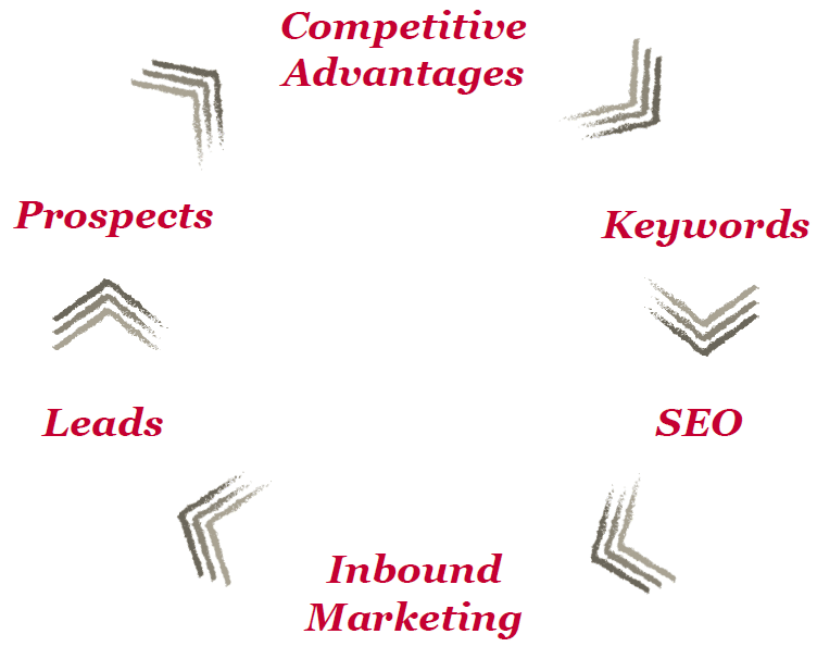 How a Competitive Advantage Can Increase Hubspot Inbound Marketing