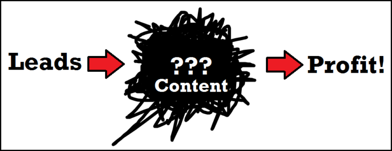 Content Messaging or Content Mess?